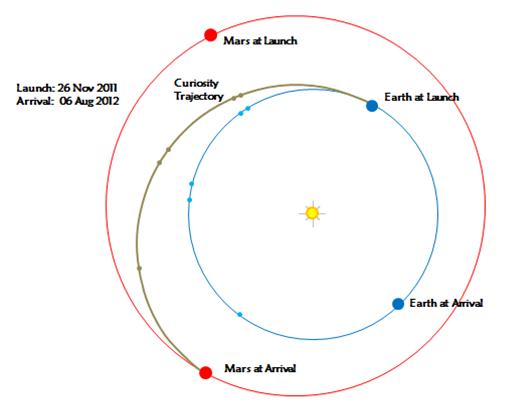Lecture #9: Spacecraft Trajectories