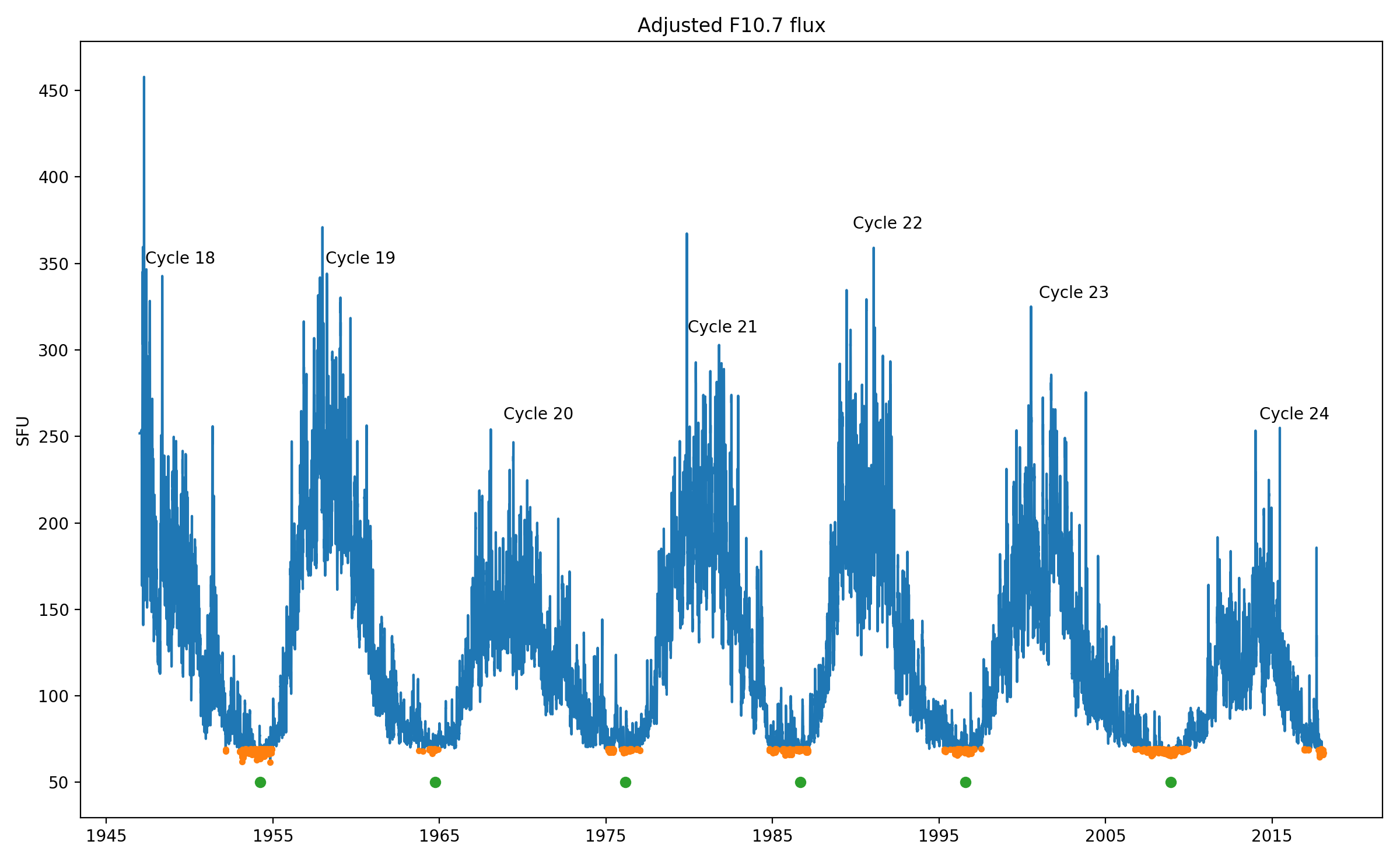 An early solar cycle minimum? | STCE